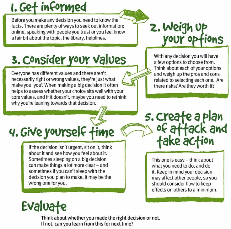 Steps of decision making for teens