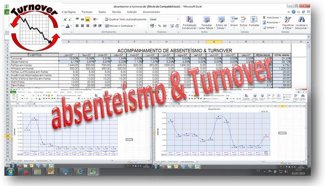 Acabe com a Rotatividade De Pessoal (turn-over) e o Absenteísmo na sua empresa... | Edson Miranda da Silva | Pulse | LinkedIn