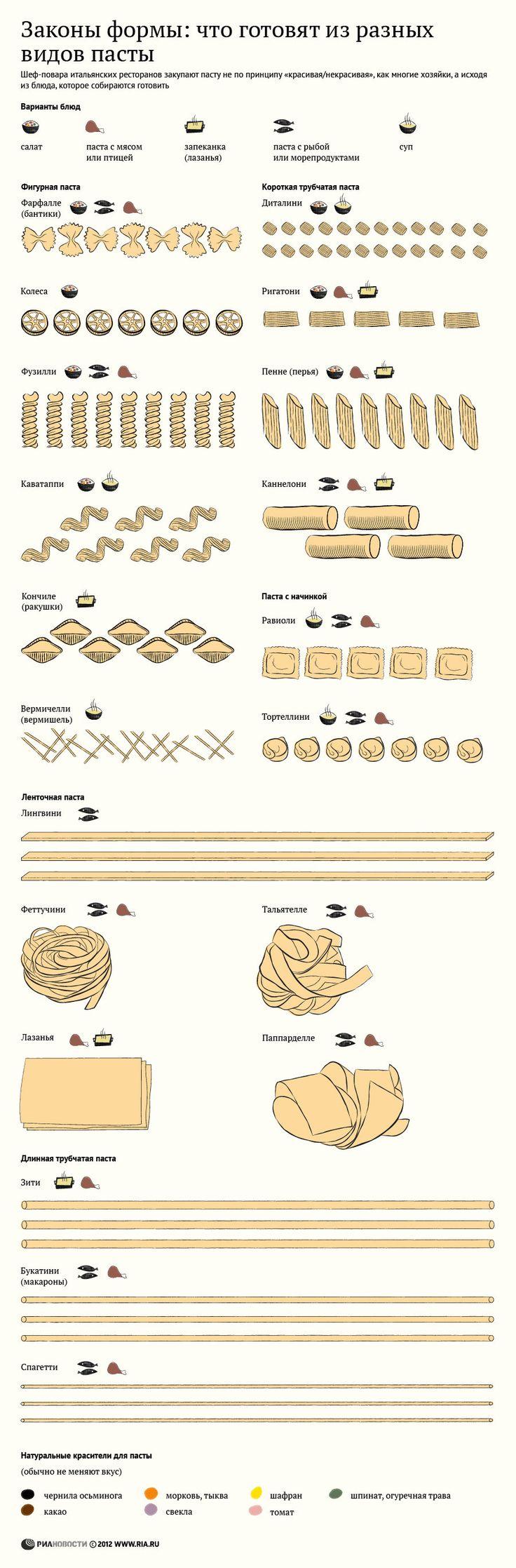 Что готовят из разных видов пасты