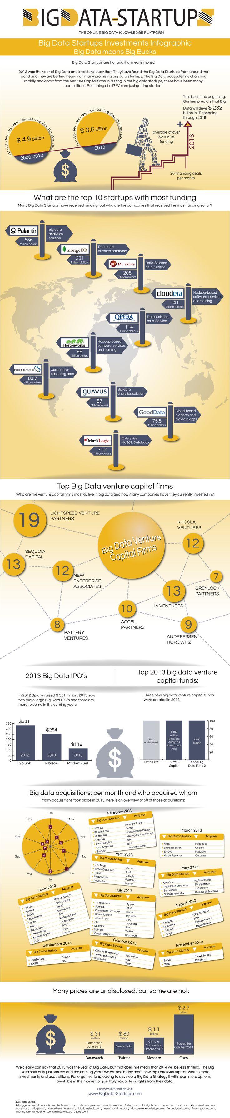Big Data Startup  #Infographic #BigData #Startup