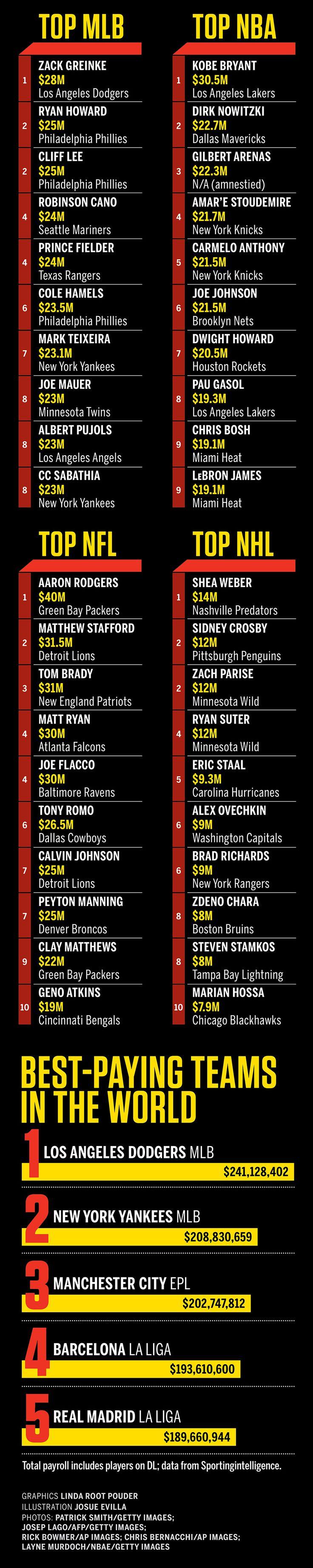 25 highest-paid athletes worldwide - ESPN The Magazine - ESPN