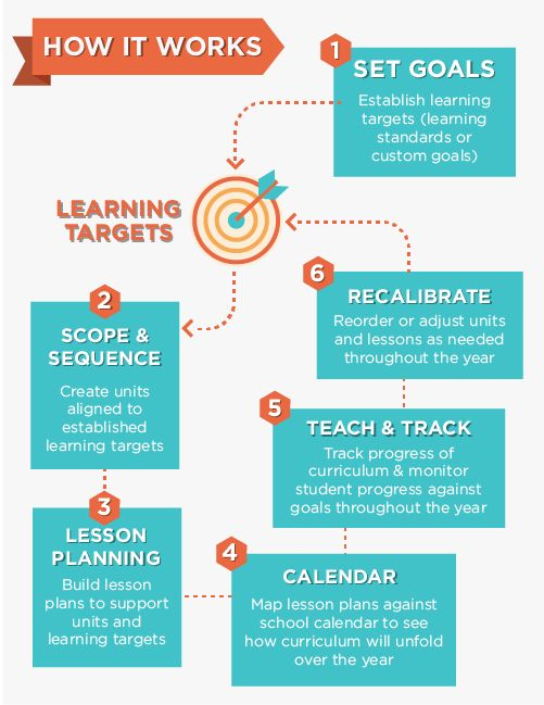 17 Best Images About Education Backward Curriculum Design On Pinterest Models Curriculum