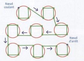 chemin de couture des angles