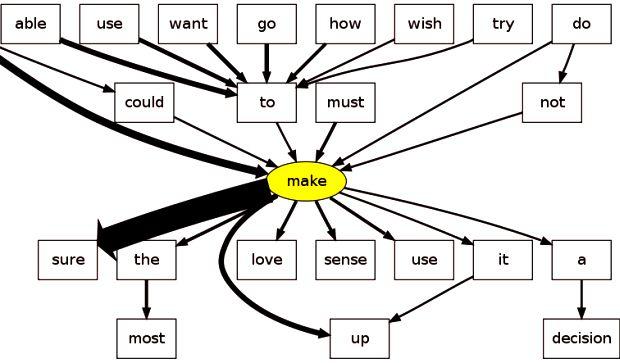 """самые важные слова — 24 смысловые группы это для начинающих. для среднего уровня * 500 и 1500 самых важных английских слов + озвучка. когда выписываете самые важные слова, не валите их в одну кучу упорядочивайте их в стиле библиотечных каталогов.<span class=""""ellipsis"""">…</span> <span class=""""read-more""""><a href=""""http://10-steps-to-learn.info/300-samyh-vazhnyh-i-nuzhnyh-angliyskih-slov/"""">Read more ›</a></span>"""