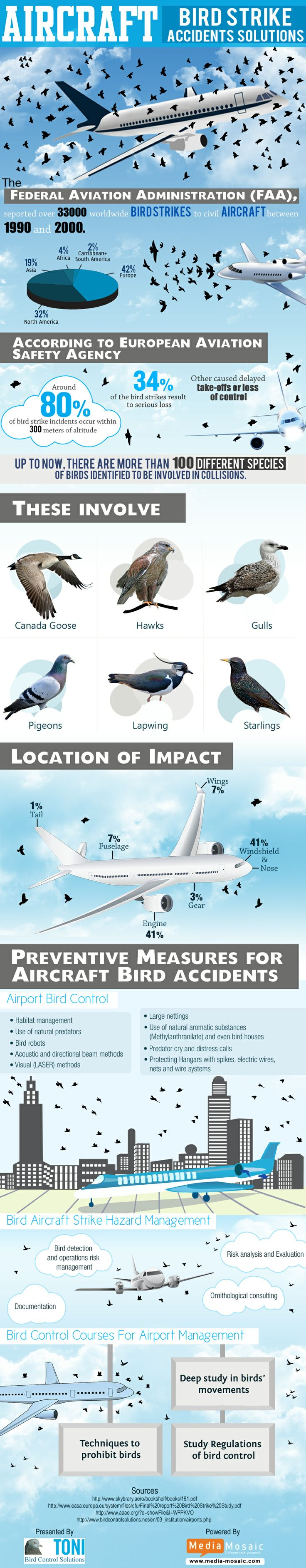 "The infographic titled ""Aircraft-Bird Strike Accidents Solutions"" has been created with the big idea of guiding people about how bird strikes harm aircraft. This infographic will be useful for them to know about various solutions to control the aircraft bird strikes. More details http://www.birdcontrolsolutions.net/en/service/blog/2014/06/aircraft-bird-strike-accidents-solutions.php"