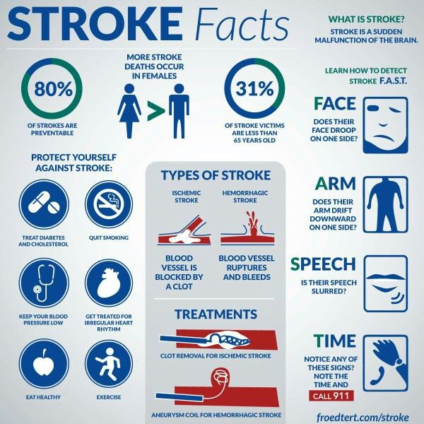 Learn the Stroke Facts