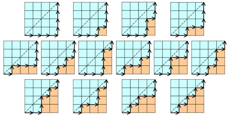 Catalan number 4x4 grid example.svg