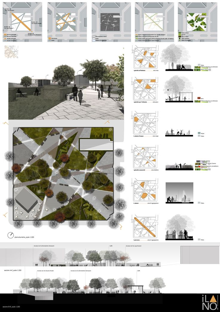 1000 images about site analysis examples on pinterest for Sample landscape plan