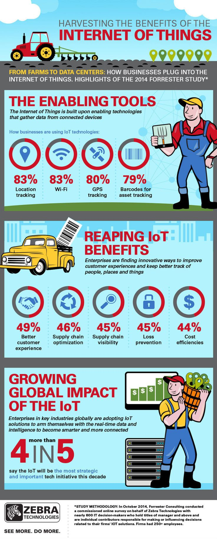 Internet das Coisas é 'tecnologia transformadora da década', aponta estudo - IDG Now!