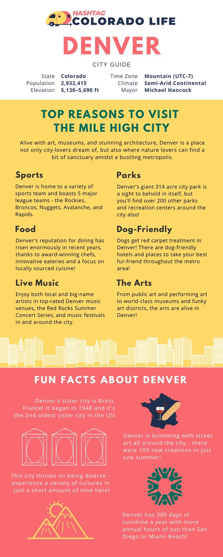 48 Hours In Denver Local Favorites And Things To Do This Weekend Colorado Travel Guide Colorado Travel Things To Do