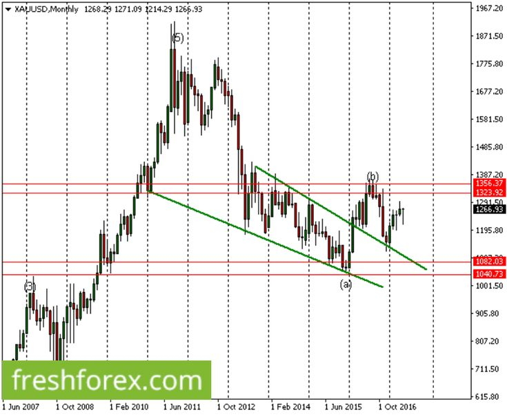 Weekly analysis- Elliott waves for Forex correlation analysis – Gold weekly Review http://betiforexcom.livejournal.com/24164836.html  Gold weekly ReviewWave Analysis:As previously anticipated, gold markets rose  following a rebound from 1220.28 and is still pretty much bullish both  on the weekly and the monthly charts. As long as the price does not  retrace back below 1220.28, we expect a possible bullish wave count  towards 1356.27. This is a key monthly resistance level and as long as  it…
