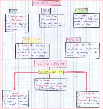 schema - elementi del testo narrativo