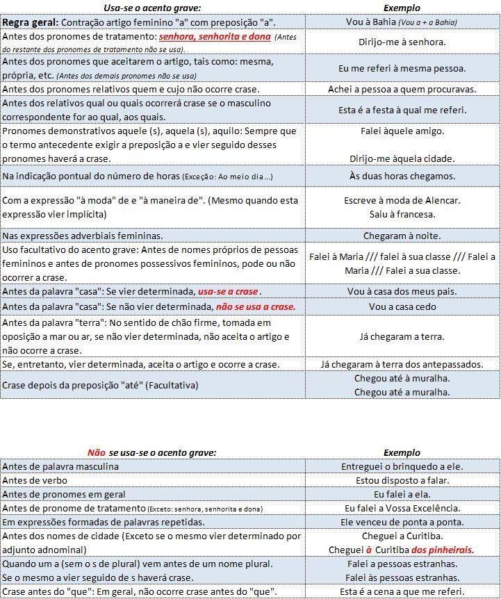 Ortografia - Crase - Resumão da Prova