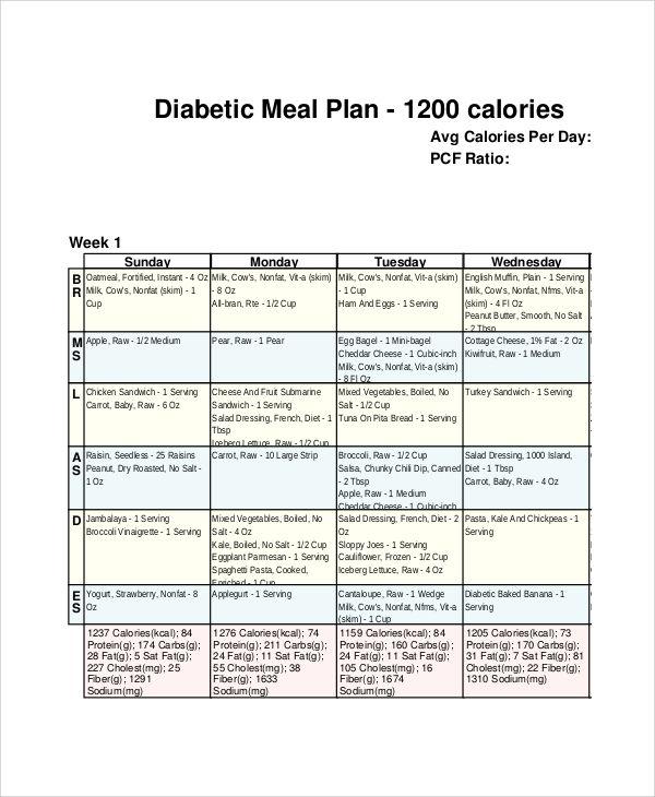 Proteinreiche Diät mit 1.200 Kalorien
