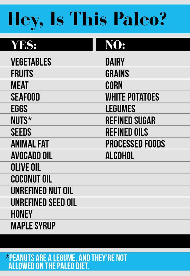 Know which foods are allowed on the paleo diet and which are not.