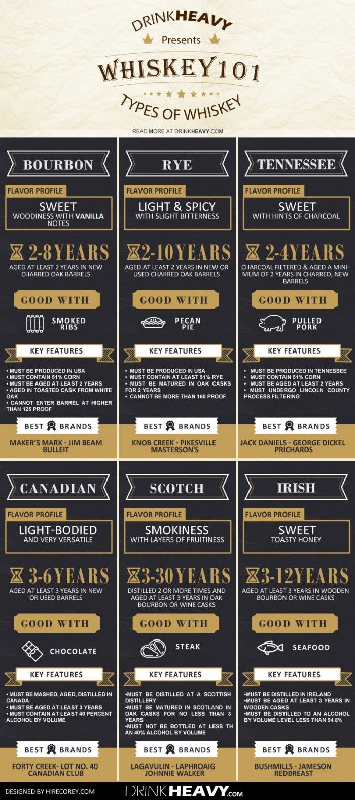 Infographic: The ultimate beginner's guide to whiskey