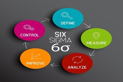 We @ Advance Innovation Group have uploaded 100s of completed Lean Six Sigma Projects, to help students of the Lean Six Sigma methodology, understand the concepts and tools.