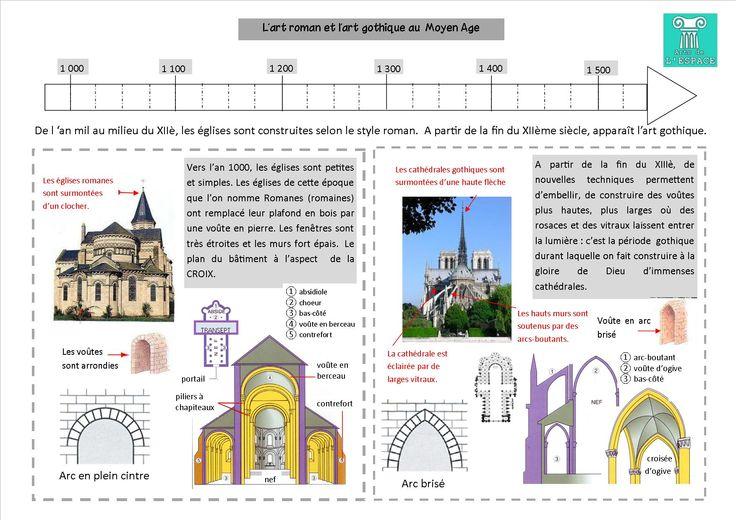 Compare l 39 art roman et l 39 art gothique histoire for Architecture romane et gothique