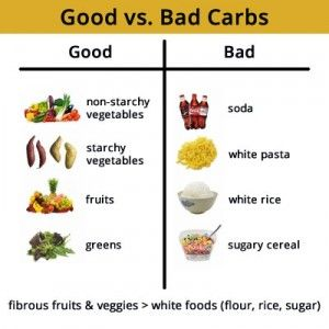 Best Carbs for Weight Loss | Healthy Foods For Weight Loss ...