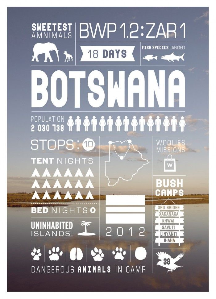 Travel Infographic Posters