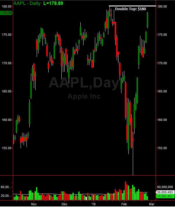 Best 25 apple inc stock ideas on pinterest how much apple watch trade it apple inc aapl nears major double top resistance fandeluxe Choice Image