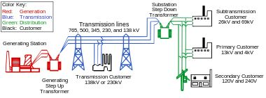 Electric power distribution - Wikipedia, the free encyclopedia