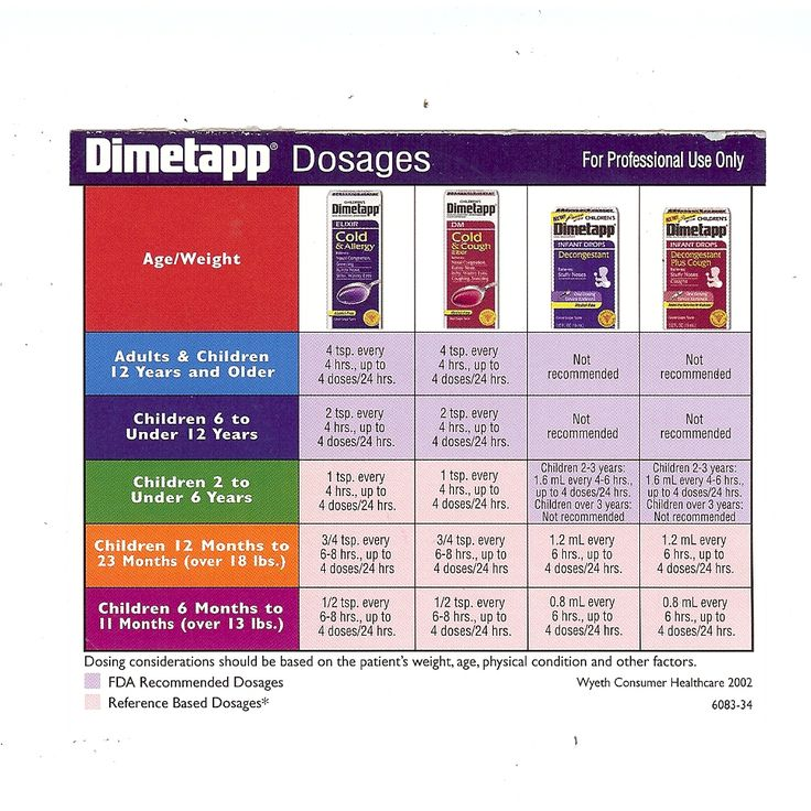 Pediatrician Children S Dimetapp Dosage Chart Baby