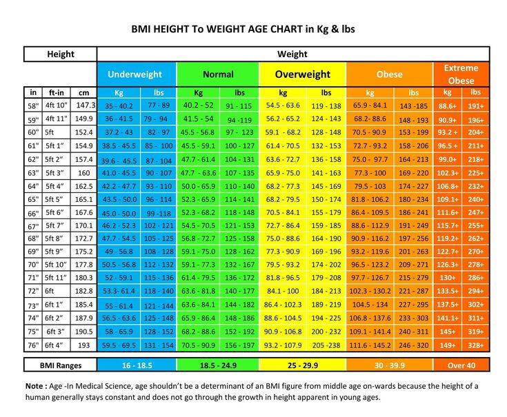 Bmi Højde Til Vægt Alder Chart For Mand Kvinde Højde-5317