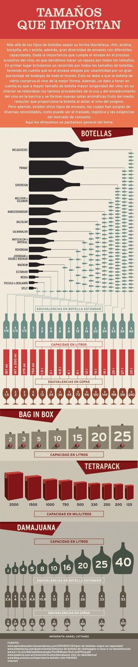 Tamaños que importan / Envases de vino #infografía
