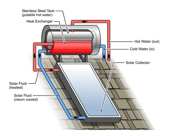Thermosiphon or roof-mounted system. Image: www.solarpoweringyourhome.com/solar-hot-water/solar-thermosyphon-heater-system/