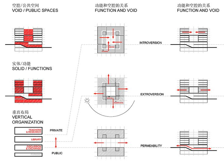 25 best ideas about concept diagram on pinterest for Architectural space analysis