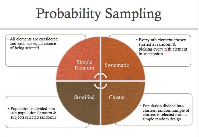 Probability Sampling Methods - this'll come in handy WHEN I start Ph.D. Program.