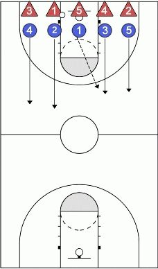 Basketball Transition Defensive Tips Hockey - image 5