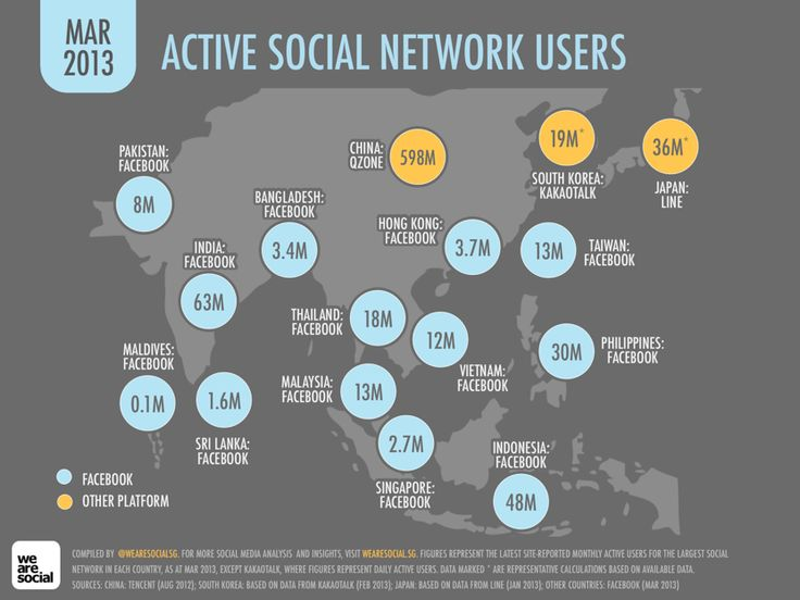 Social media in Asia shifts to messaging apps, 01