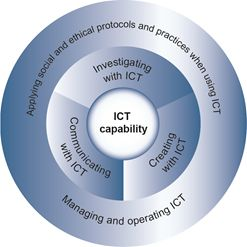 The Australian Curriculum v6.0 Information and Communication Technology (ICT) capability - Learning continuum