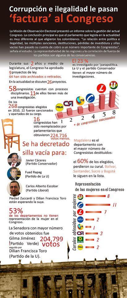 #Corrupción e ilegalidad le pasan factura al Congreso. #Gobierno #Mundo #Colombia