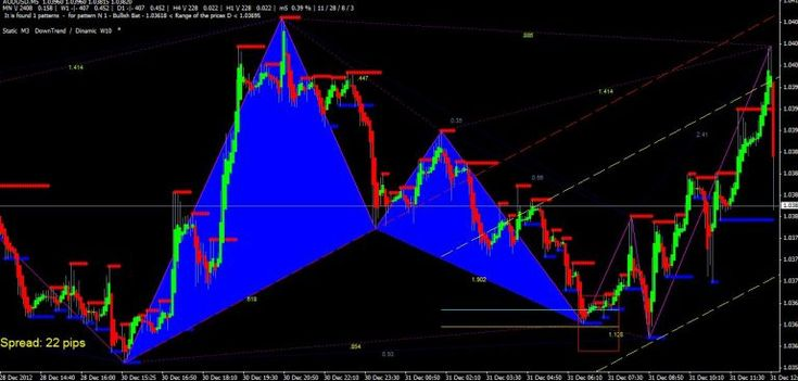 Abcd stock chart pattern