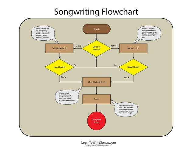 17 best Flow charts images on Pinterest Charts, Flow and Graphics - procedure flow chart template
