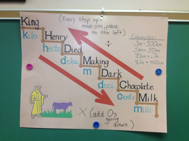 """{image only} """"Changing linear Units""""--- this is a great method to use when introducing children to conversions---this visual is so helpful. It establishes that foundation for the metric system and makes it less complicated for children to understand when"""