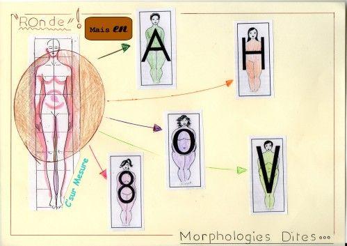Que l'on soit minces , grandes ou petites, en formes ,rondes nous avons toutes une Morphologie en ! suite , voir prochains articles : Morphologie en ...( A ou 0 ou o ou 8 ou x ou v ou h) = comment s'habiller !