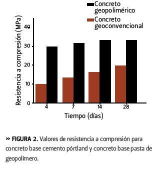 Revista Ciencia y Desarrollo, Geopolímeros para un desarrollo sustentable