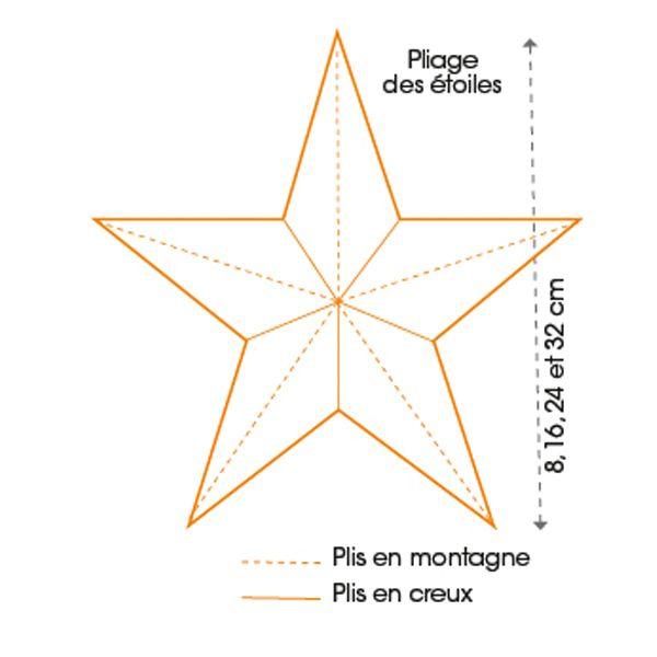 Avec du papier et des ciseaux, on peut facilement réaliser des étoiles en relief de toutes les tailles, idéales pour décorer des murs, le sapin, des cadeaux, une table et tout ce qu'on veut ...
