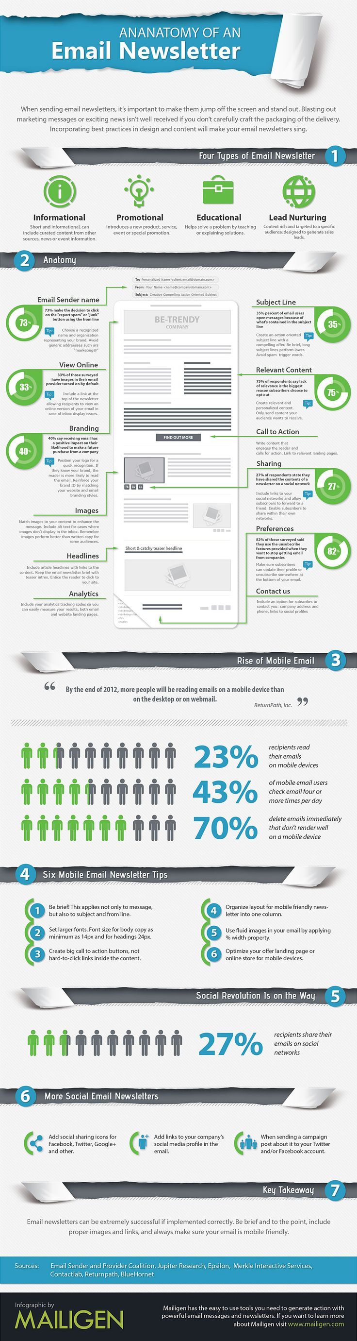 Anatomy of an e-mail newsletter. By http://mailigen.com
