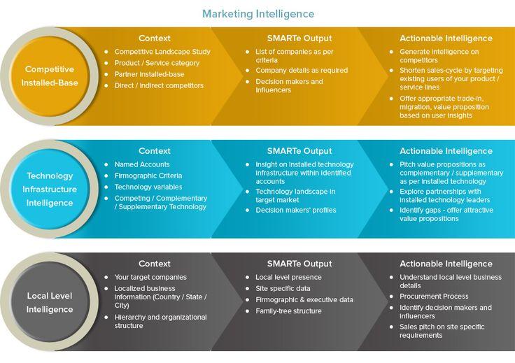 Bespoke contacts - Marketing Intelligence, Marketing Intelligence solutions, Competitive user-base, competitor installed-base, Bespoke Contacts, trigger events marketing