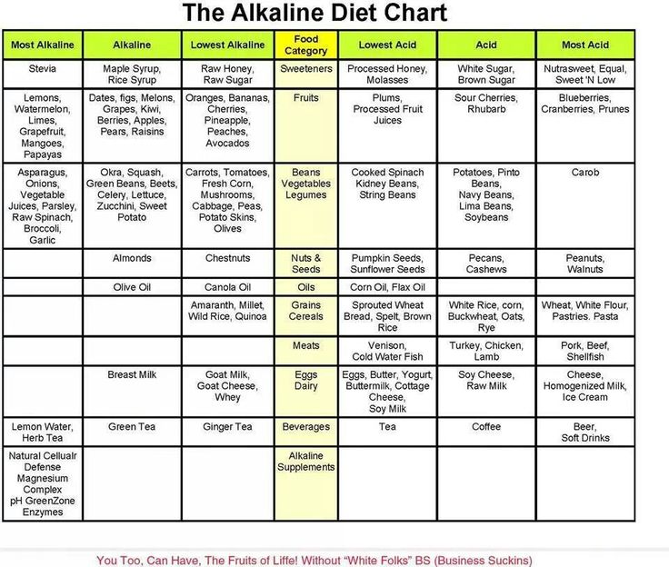 Best 20+ Diet Chart Ideas On Pinterest | Diet Food Chart
