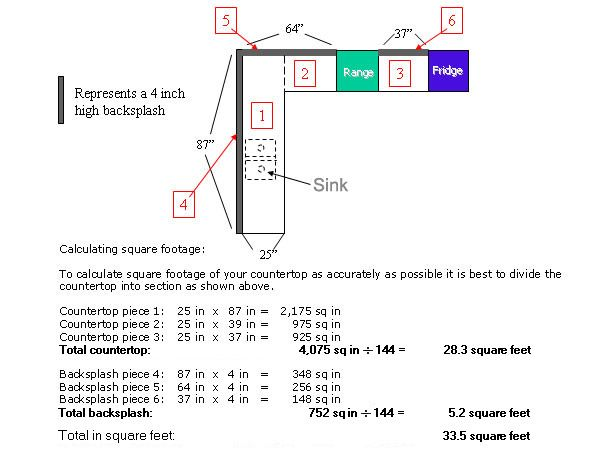 How To Measure Square Feet Of Countertop – Kitchen Square Footage