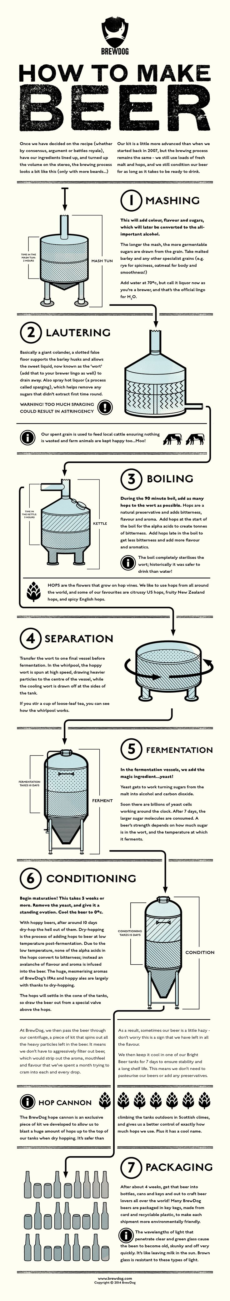 Good guys of BrewDog shared with us this great infographic! So, if you ever find yourself bold enough to start a microbrewery, here´s the outline of the process you´ll have to endure.