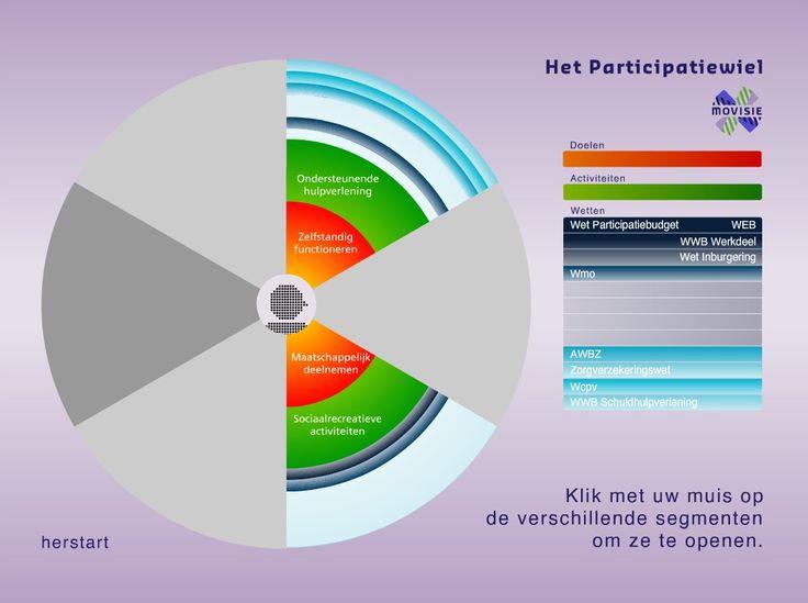 Bekijk een interactieve uitleg over het Participatiewiel, beeld en geluid!  https://www.movisie.nl/sites/default/files/multimedia/participatiewiel.swf