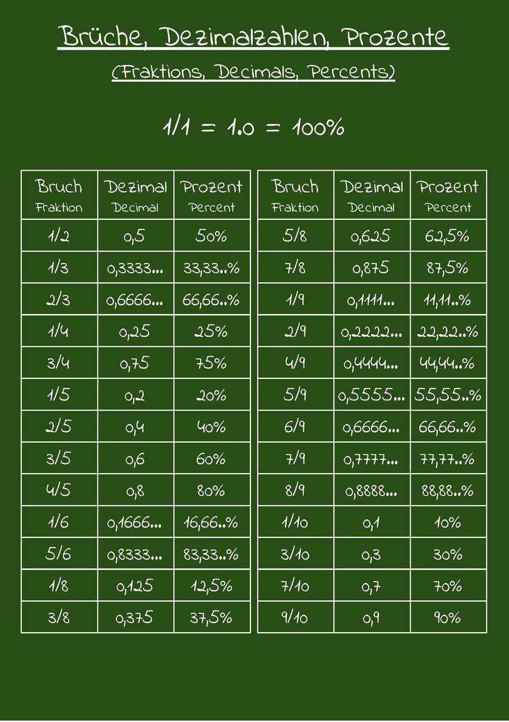 Best 7 Römische Zahlen ideas on Pinterest | Roman numerals