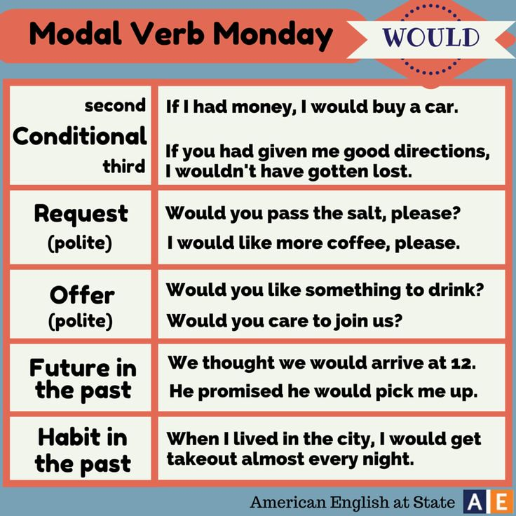 modal verbs usage in modern english Learn the definition and get examples of a modal (or modal auxiliary), a verb that combines with another verb since subjunctives are not common in modern english.